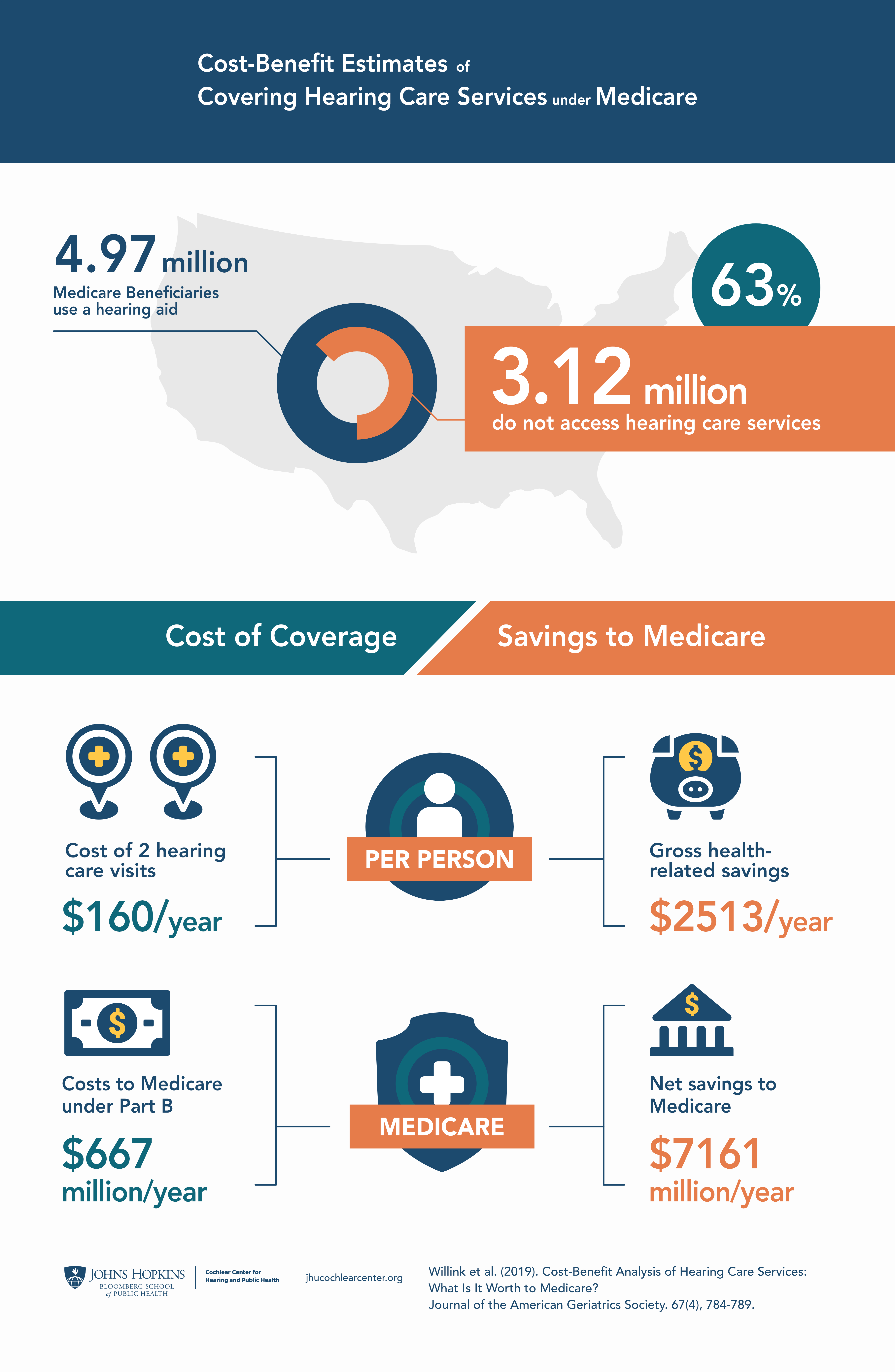 Cost benefit infographic