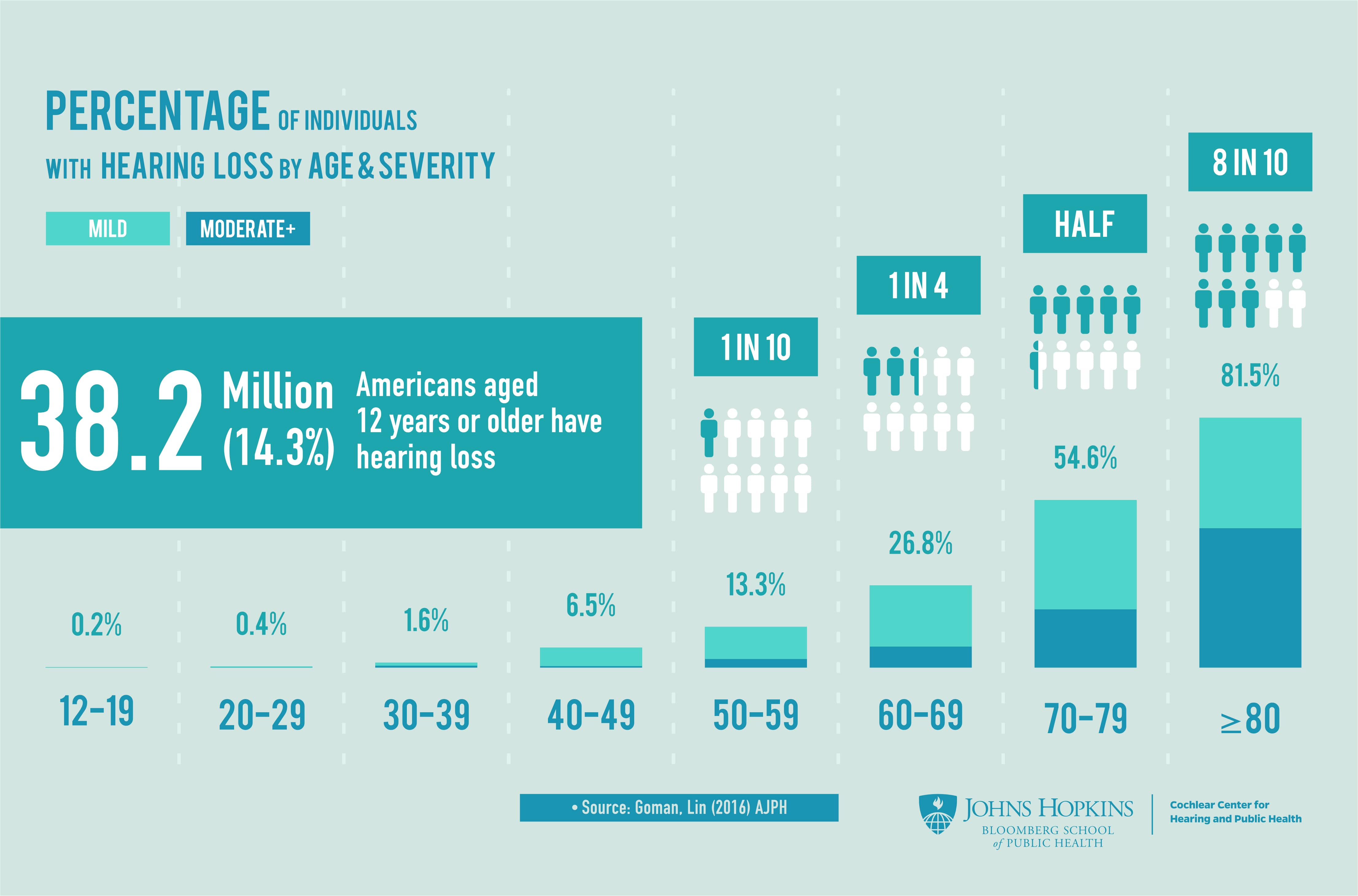 Percentage of individuals with hearing loss by age and severity